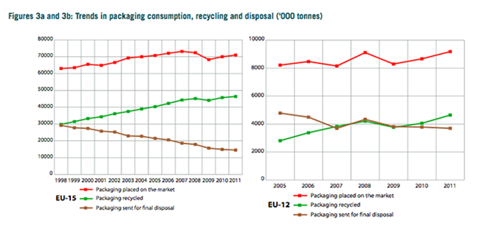 Charts showing trends in Packaging consumption and packaging recycling rates