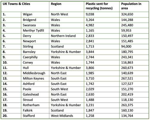 UK's top plastics recycling towns revealed