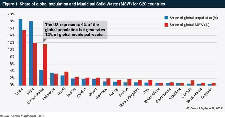 US Tops the Heap in Global Waste Crisis